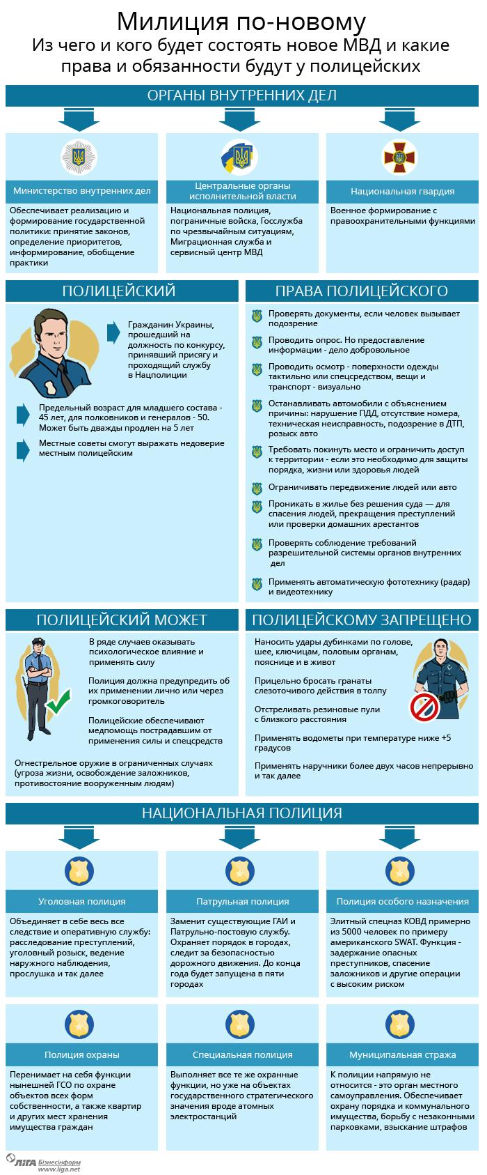 policia ukraine